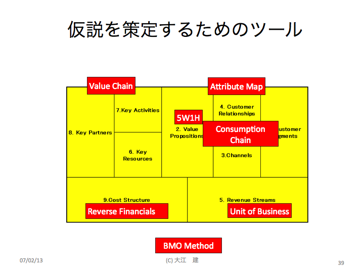www.businessmodelgeneration.com